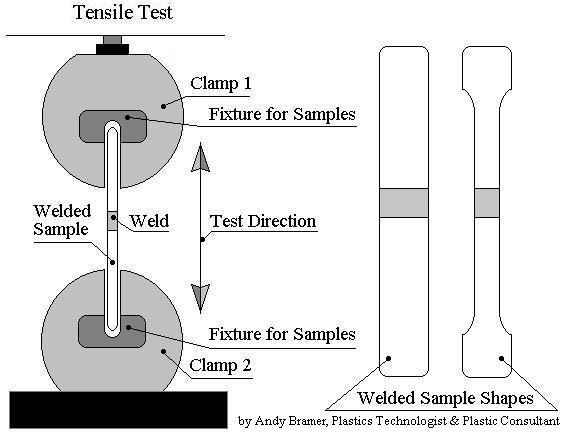 Tensile Strength Testers : Plastic welding inspection and testing of welds