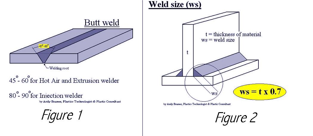 Weld Angle